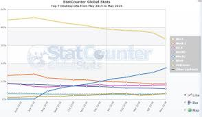 windows drops below 90 market share for the first time in years