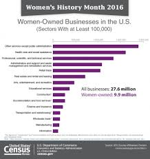 usa statistics bureau u s census bureau releases key statistics in honor of s