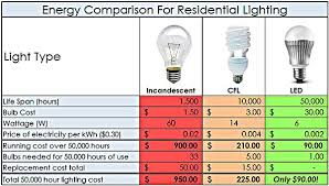 what is the difference between led and incandescent light bulbs our lighting solutions sae group