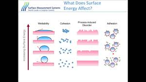 Characterization Webinar Surface Characterization Of Nanomaterials By Igc Youtube