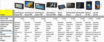 android tablet comparison economic research android tablet comparison