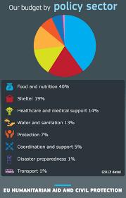 europa topics of the european union humanitarian aid u0026 civil