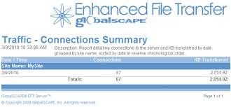 an example of chronological order descriptions of preconfigured reports