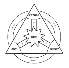 what are some popular illustrations of the holy trinity