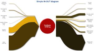 software sankey diagrams