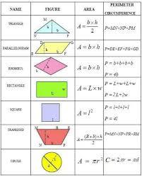 best 25 area formula ideas on pinterest geometry formulas