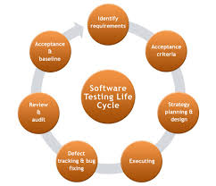 7 golden rules of software testing outsourcing n ix