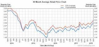 average gas price gas prices reach 40 month high in hton roads traffic