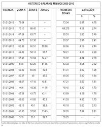tabla de salarios en costa rica 2016 gaceta parlamentaria año xix número 4464 iii martes 9 de febrero