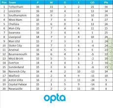 full premier league table premier league table since boxing day troll football