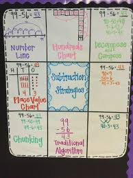 best 25 subtraction strategies ideas on pinterest math addition