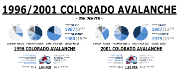 Icy Avalanche De Constructing Contenders Stanley Cup Arms Race U2013 Part 2 1996 2004