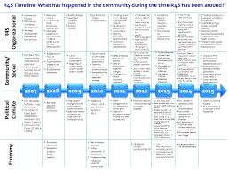 United States Timeline Map by Guide To Timeline Mapping Fsg