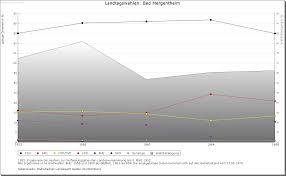 Dr Peter Bad Mergentheim Bad Mergentheim Altgemeinde Teilort Detailseite Leo Bw