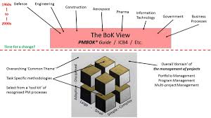 the evolution of project management mosaicproject u0027s blog