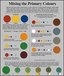 paint color mixing chart ideas automotive paint mixing charts