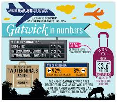 gatwick in numbers visual ly
