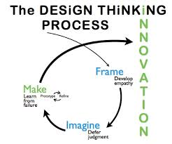 design thinking elements 129 best design thinking design process images on pinterest