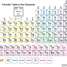 atomic number periodic table color periodic table of the elements with charges atomic number