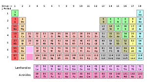 Periodic Table Changes Iupac Votes To Change Standard Atomic Weights Of 19 Elements