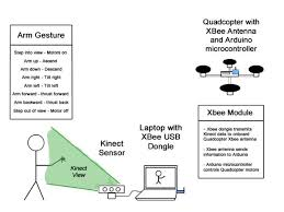 kinect controlled quadcopter 4 steps