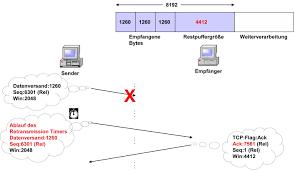 Tcp Flags 1 1 60 Datenübertragungsphase U2013 Flusskontrolle Und Tcp Flusskontrolle