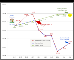 What Makes Property Value Decrease Why Did My Property Tax Bill Increase So Dramatically