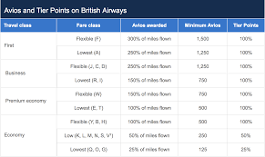 Ba Flights To Usa Map by 18 Best Ways To Earn Lots Of British Airways Avios Points 2017