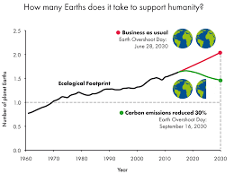ecological footprint global footprint network