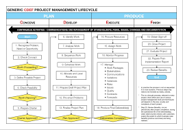 project network diagrams skillpower