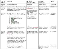 efl lesson plan template 28 images tesol esl lesson plan