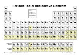radioactive elements on the periodic table beautiful radioactive elements on the periodic table periodik tabel