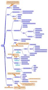 project management study manual scrum guide mind map random pinterest project management