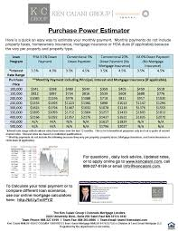 Estimate Home Owners Insurance by 36 Best Our Mortgage Tools Flyers Images On Flyers