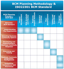 business continuity plan template for small business business continuity planning bcp community official blog for comparison of bcm planning methadology