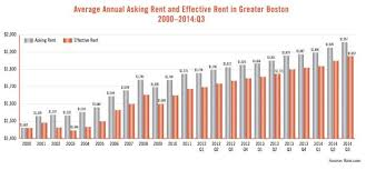 average rent in boston ma median prices trends jumpshell