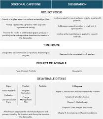 Capella     s Dissertation and Doctoral Capstone Experience  Chart DifferenceBetweenDissertationCapstone