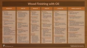 what type of finish should i use on kitchen cabinets as wood finish ultimate guide to finishing wood with