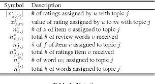 va combined rating table ratings meet reviews a combined approach to recommend semantic