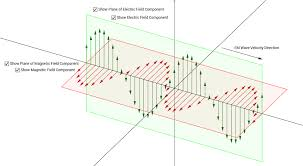 electromagnetic waves geogebra