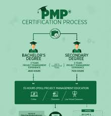 Green Archives Hous by Pmp Certification Process Infographic Archives E Learning