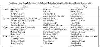 nursing health careers pre health advising office of