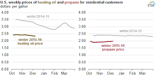 heating and propane prices are lower this winter today in