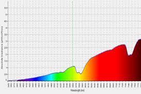 Incandescent Light Spectrum Ultimate Light Bulb Test Incandescent Vs Compact Fluorescent Vs