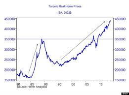 average price for a average price for a single family home in toronto passes 1 million