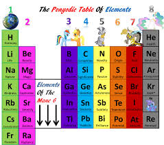 Group 7 Periodic Table The Ponyodic Table Of Elements Visual Fan Art Mlp Forums