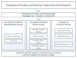 design studium k ln evaluation of studies and teaching