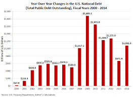 Fiscal Year 2014 National Debt Fiscal Year 2014 National Debt Wrap Up Mygovcost Government