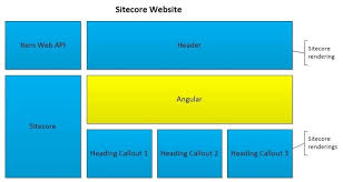 building a single page application with angularjs and sitecore