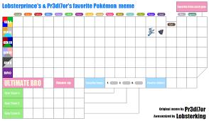 Pokemon Meme Generator - lp and p s favorite pokemon meme template by lobsterprince on